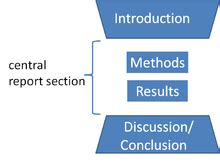 How to write introduction of report